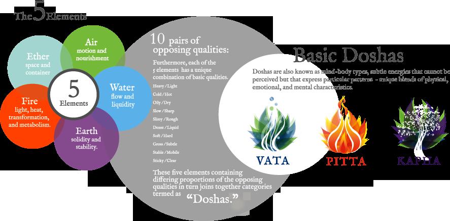 five-elements-ayurveda