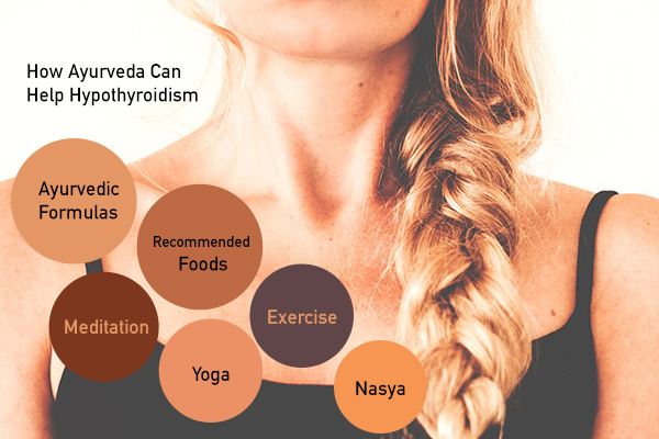 Treatment and Prevention of Hypothyroidism in Ayurveda