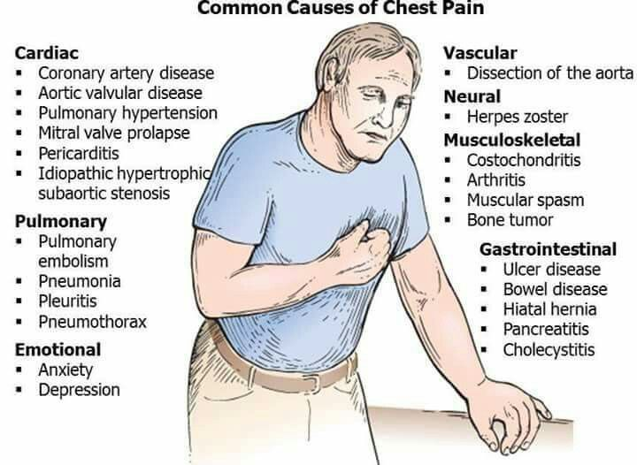 What Are The Causes of Chest Pain